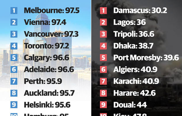 Are you even surprised that Sydney has dropped…